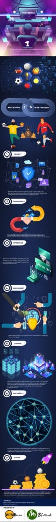 Blockchain In Sports Betting Infographic